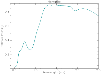 Reflectance spectra of hematite - a common iron-oxide mineral.