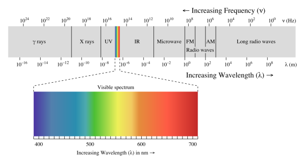 The electromagnetic spectrum. (Image source)