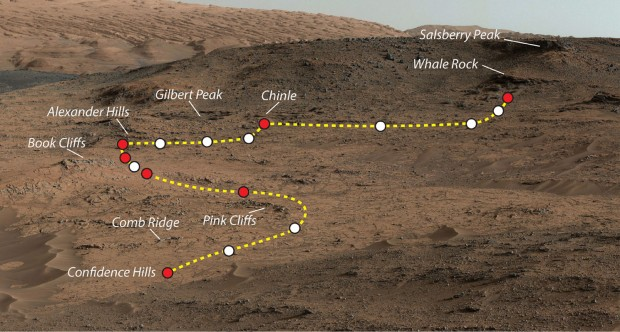 Curiosity's walkabout at Pahrump Hills (image source: JPL/NASA)